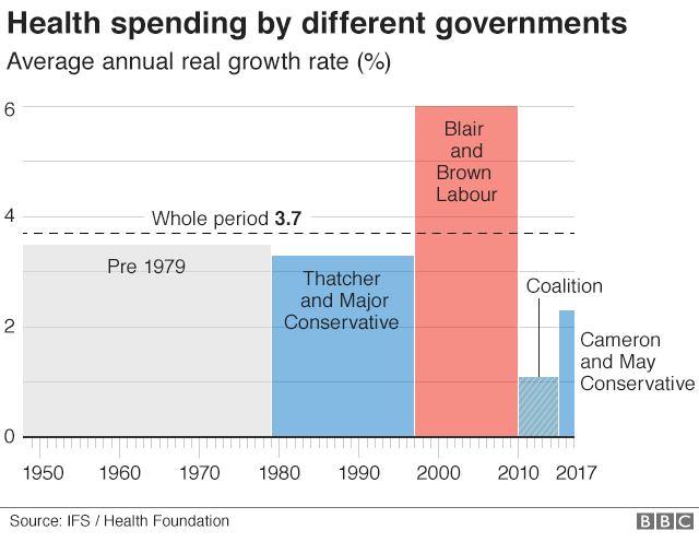 Government health spending chart