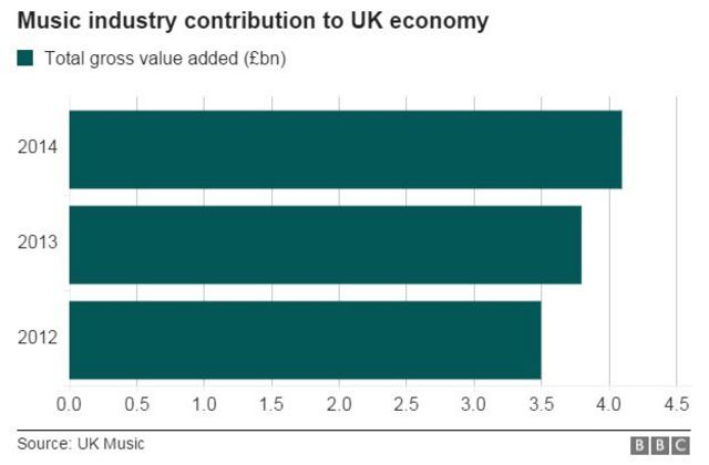 2012~14年各年に音楽産業が英国経済に貢献した付加価値(出典:UK Music)
