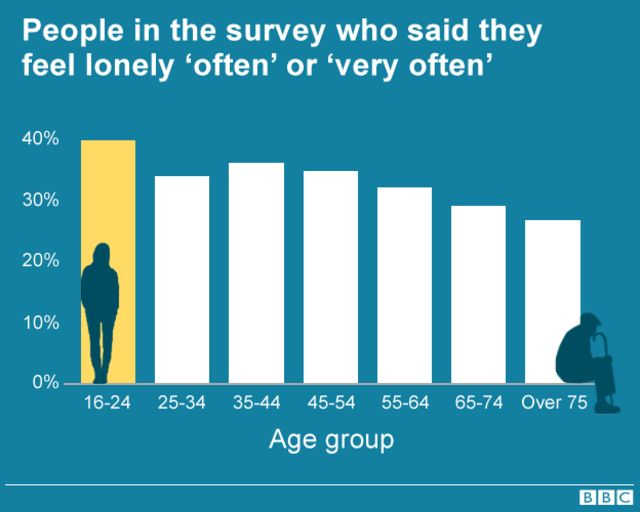 Chart: Loneliness by age