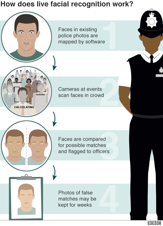 Graphic on how does live facial recognition work? Faces in existing police photos are mapped by software; cameras at events scan faces in crowd; faces are compared for possible matches and flagged to officers; photos of false matches may be kept for weeks