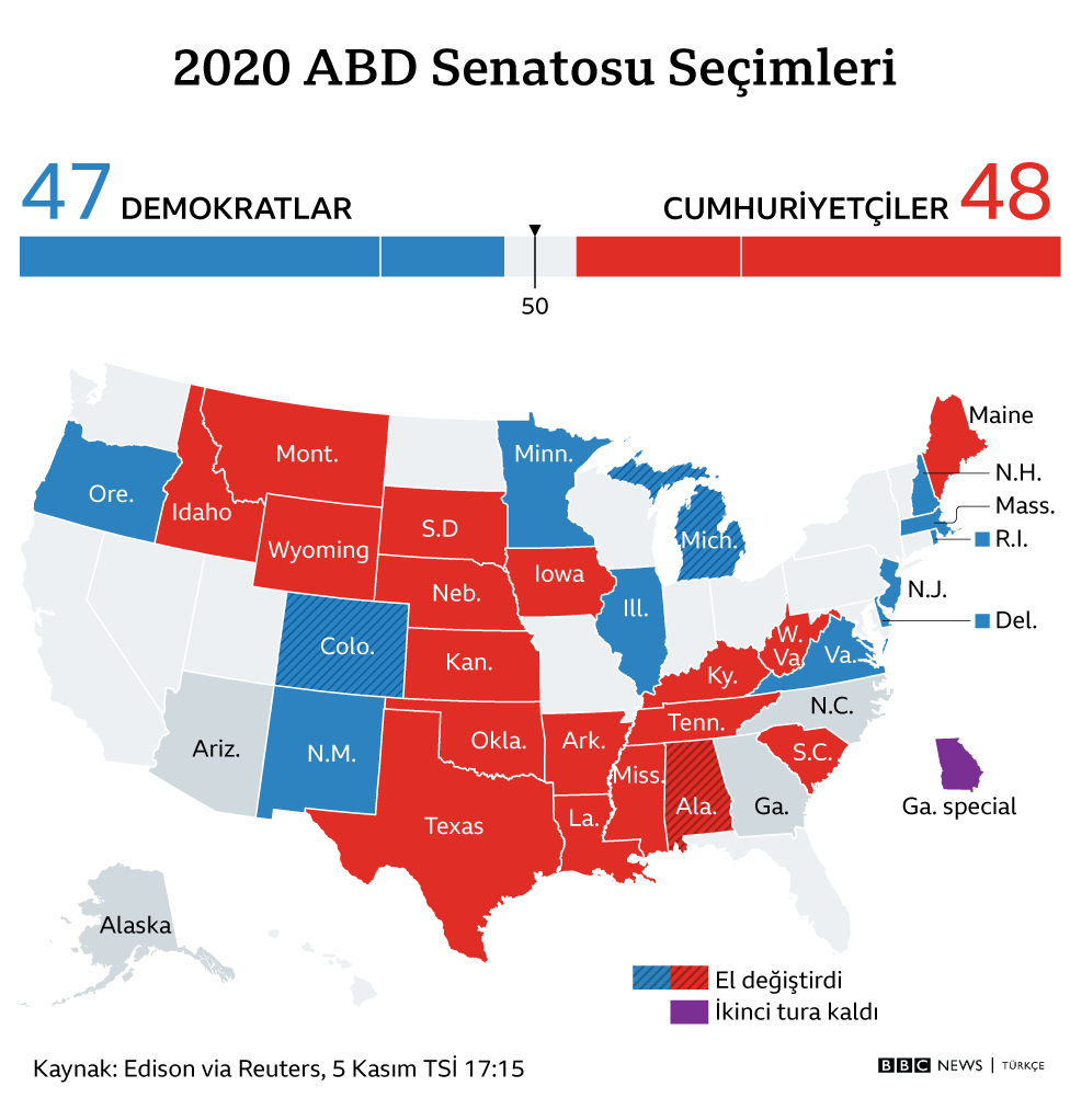 senato dağılım