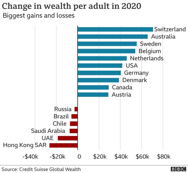 wealth grapic