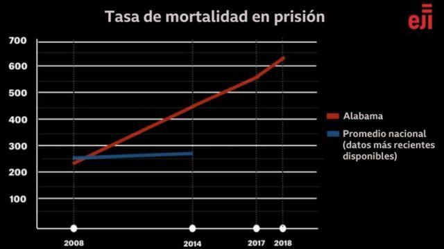 Tasa de mortalidad en cárceles de Alabama