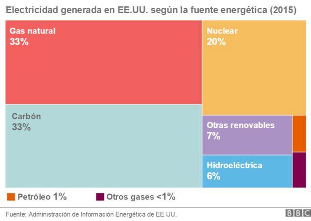 grafica que compara la electricidad generada en EEUU de acuerdo a la fuente de energía