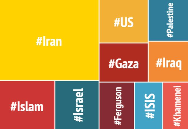 The hashtags used the most by Iran's Supreme leader, Ali Khamenei