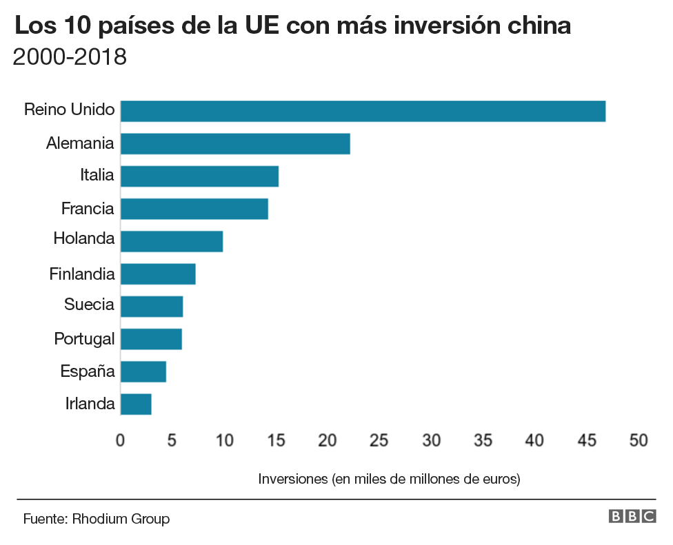 Inversión china en países de la UE