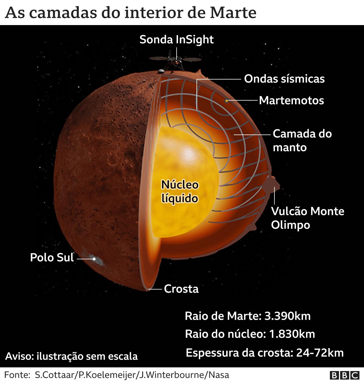 Ilustração mostra as camadas internas de Marte