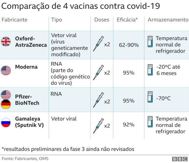 Arte com informações sobre vacinas