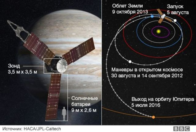 "История запуска ""Юпитера"""