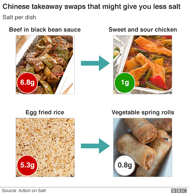 Infographic showing salt content of typical takeaways