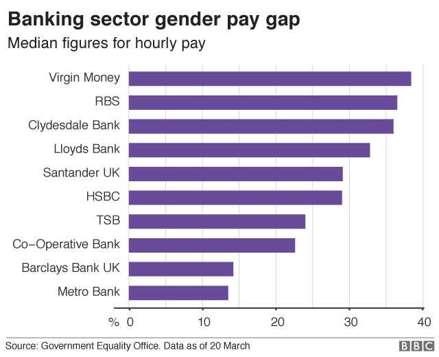 Finance sector gender pay gap