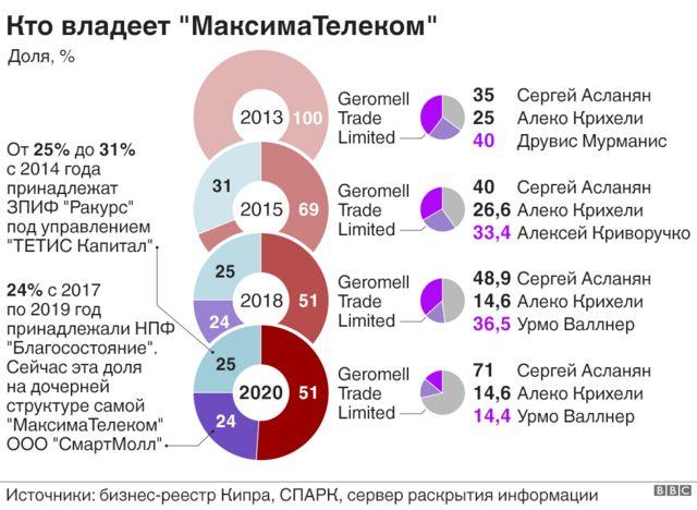 """инфографика """"Кто владеет МаксимаТелеком"""""""