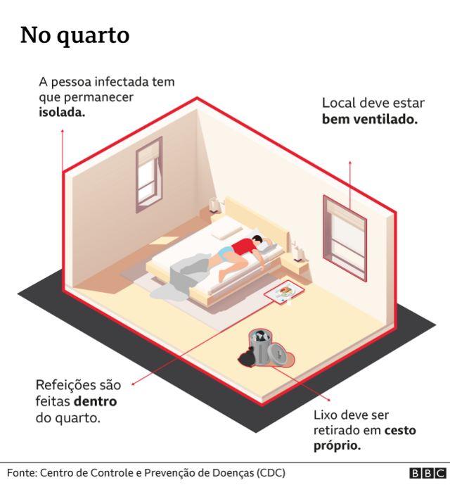 Ilustração mostra medidas de prevenção no quarto