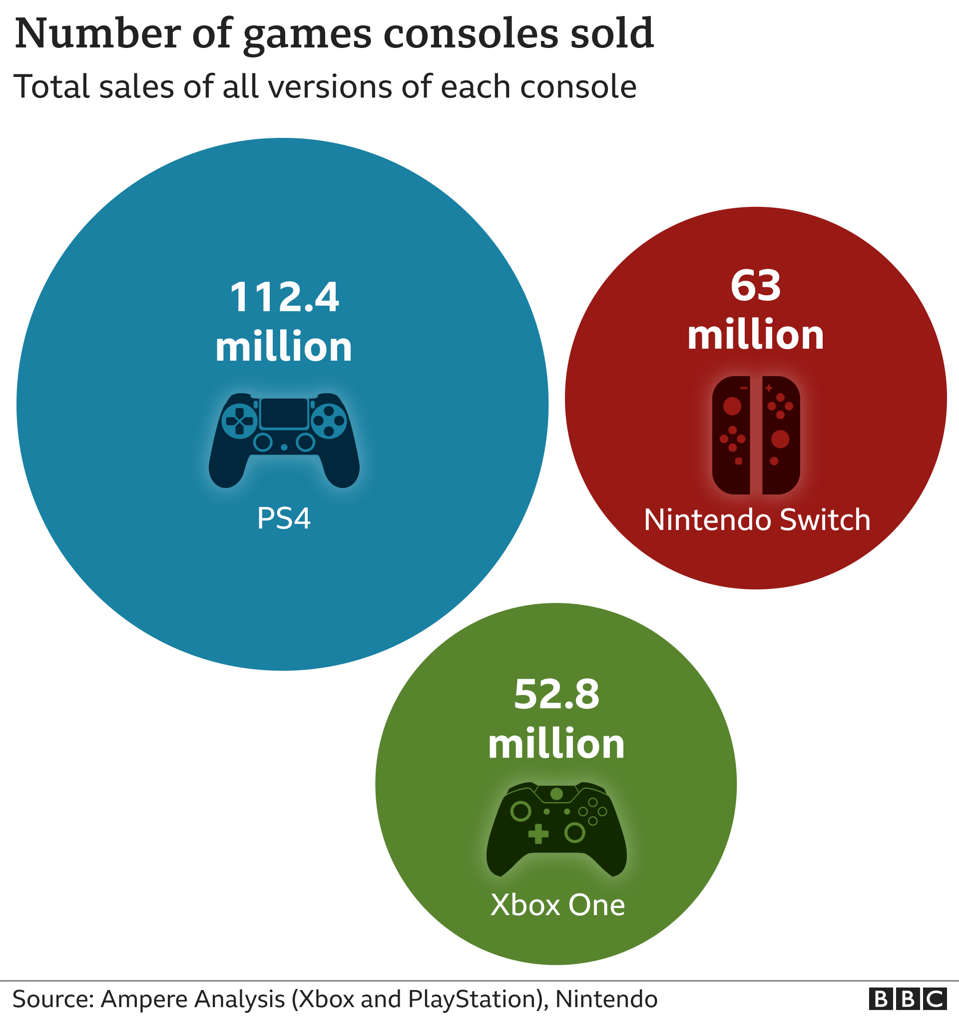Xbox One Sales Christmas 2021 Ps5 V Xbox Series X Who Will Win The Next Gen Console Race Bbc News