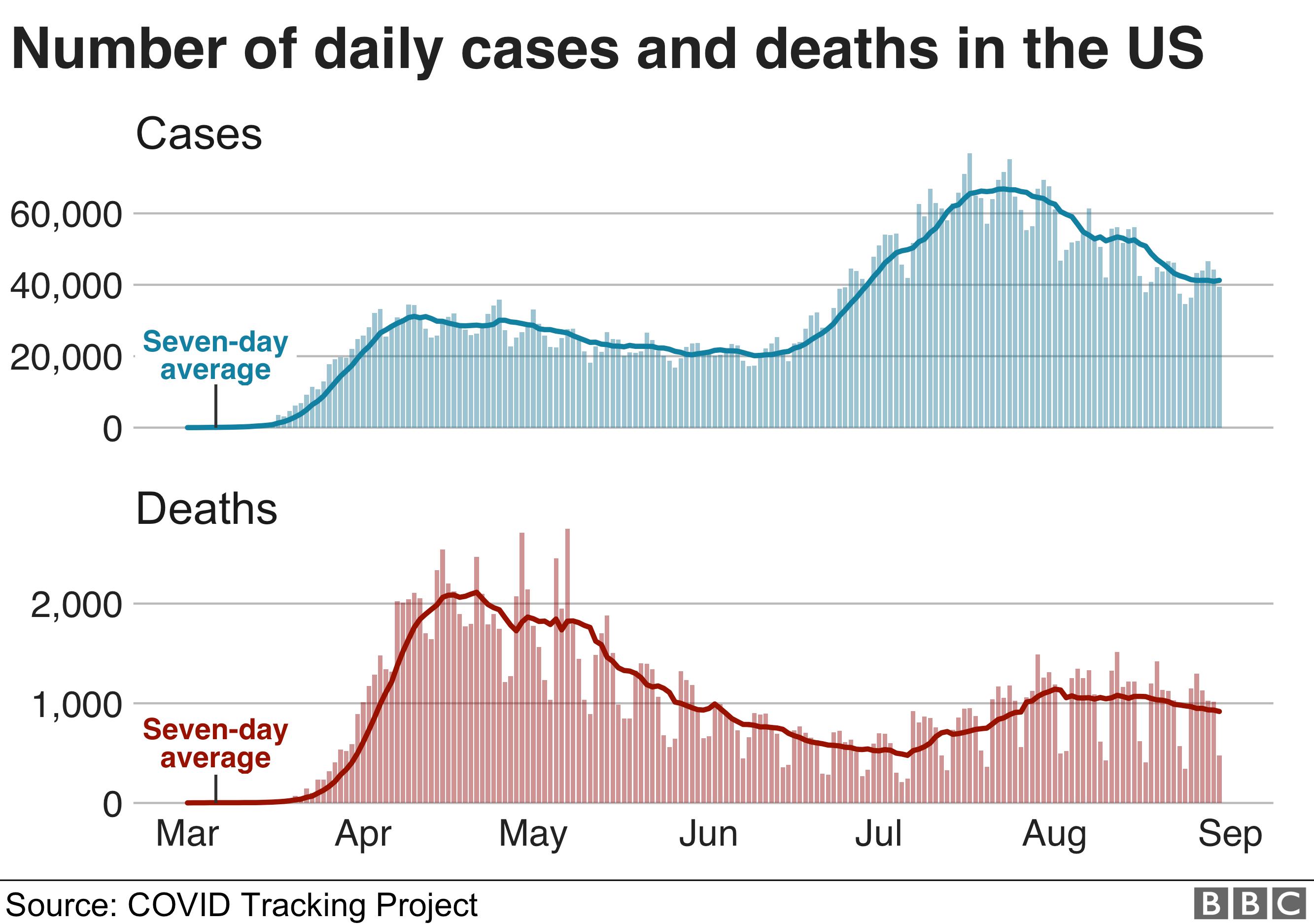 数 者 コロナ グラフ 推移 感染 アメリカ