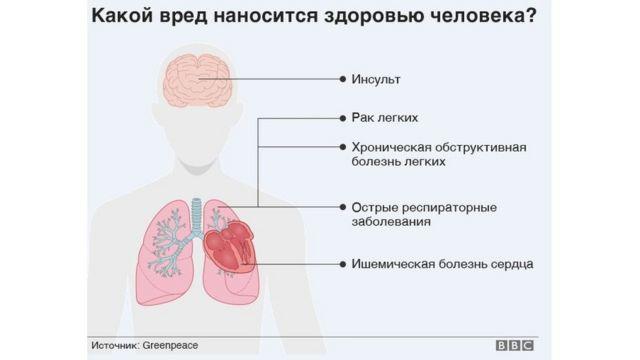 вред здоровью