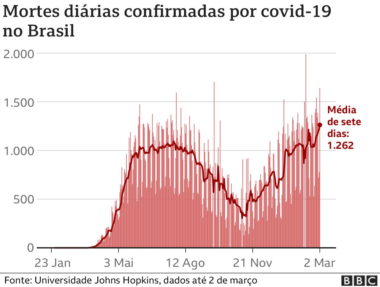 Gráfico mostra aumento da média móvel em 7 dias de mortes por covid-19 no Brasil