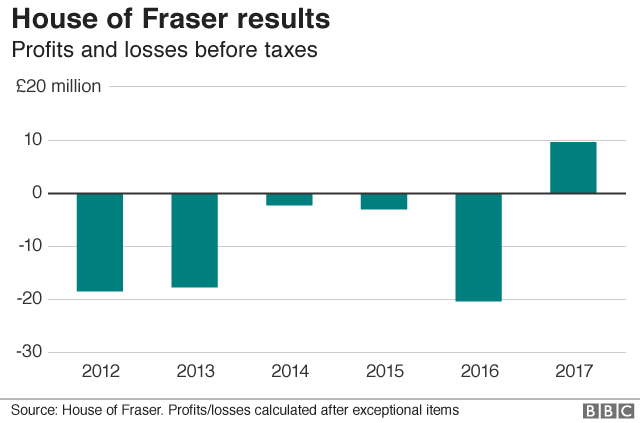 House of Fraser profit and losses since 2012