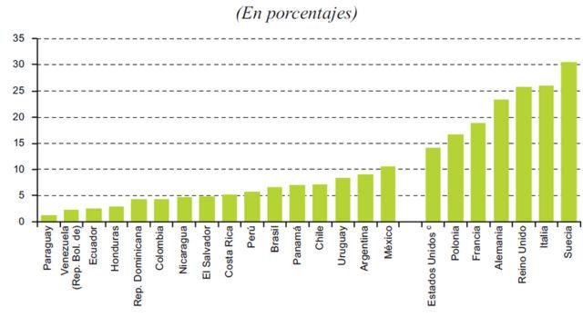 impuestos latinamerica