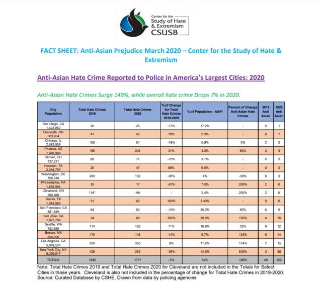 Báo cáo của Trung tâm Nghiên cứu về Chủ nghĩa Căm thù và Cực đoan tại Đại học California State University, San Bernardino về tội ác chống người châu Á cho 2019 và 2020