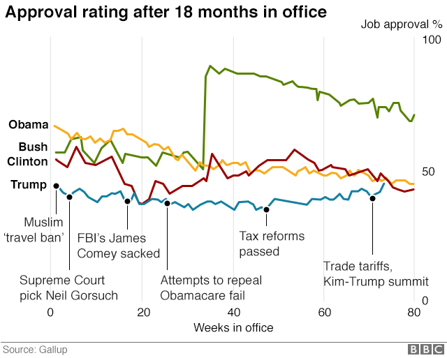 Graphic: Trump's approval rating compared with his three immediate predecessors