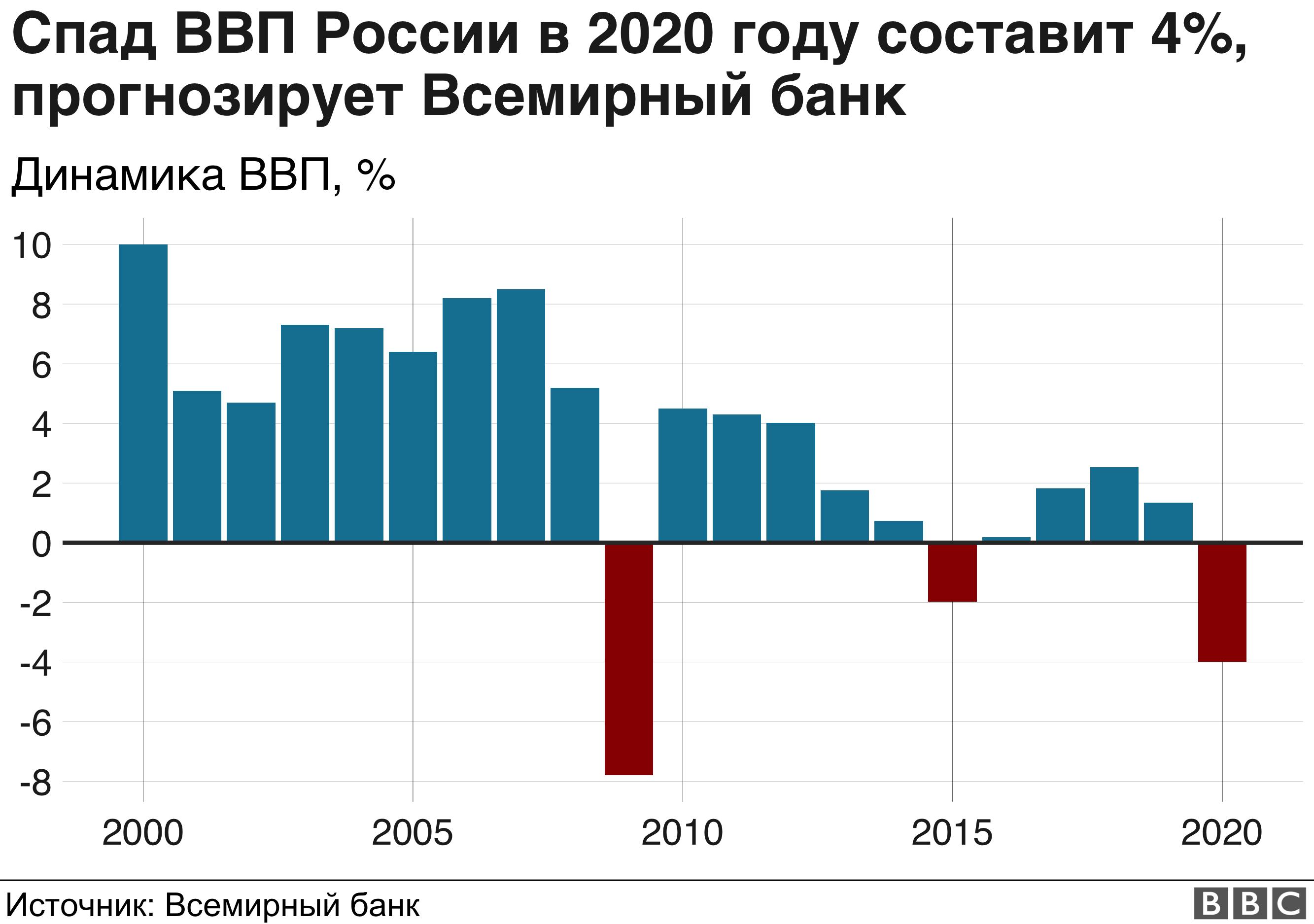 Что будет с россией в 2021 вилла в черногории