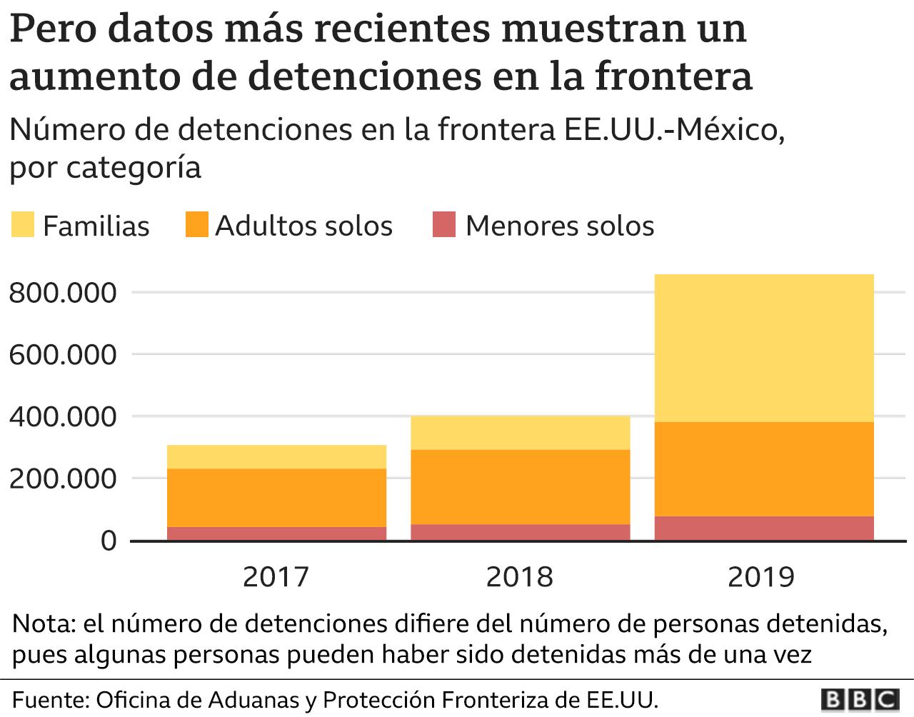 Gráficos detenciones