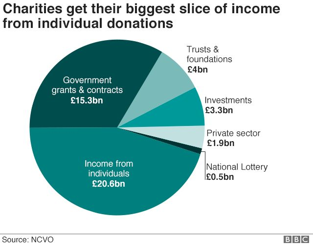 Pie chart showing where charities get most income from