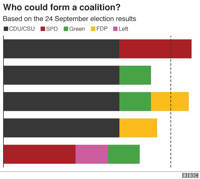 German coalition options