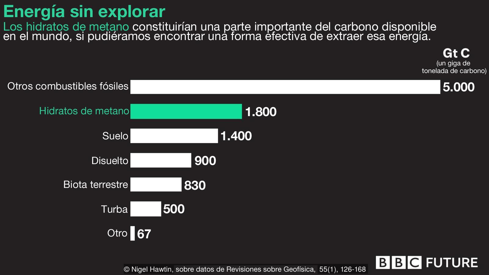 Gráfico energía.