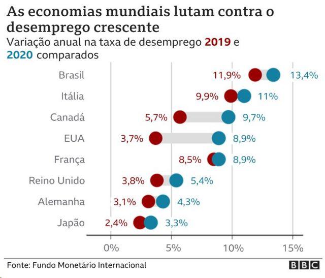 Gráfico mostra aumento do desemprego em vários países