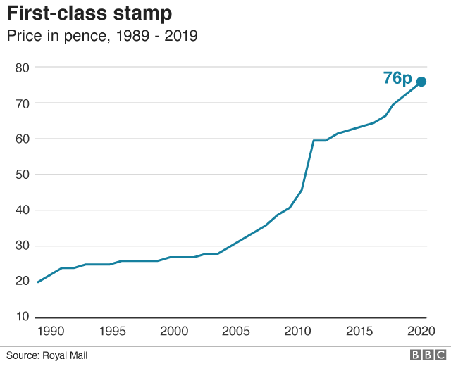 First class stamp price graph 2020