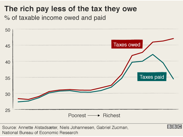 """Line graph titled """"the rich pay less of the tax they owe"""""""