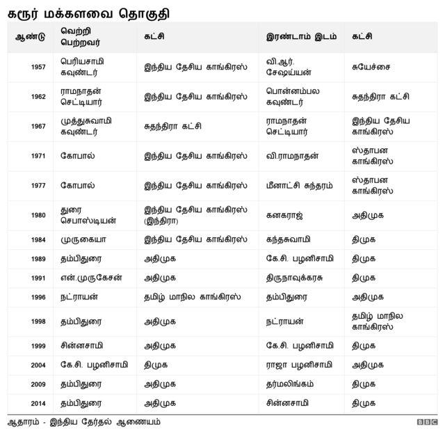 கரூர் மக்களவை தொகுதி