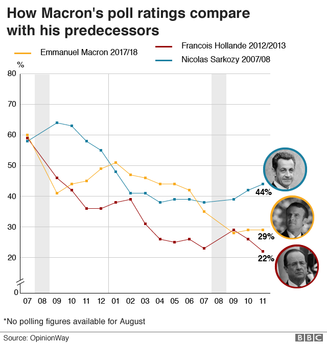 Chart showing how Macron's poll ratings compare with his predecessors Francois Hollande and Nicolas Sarkozy