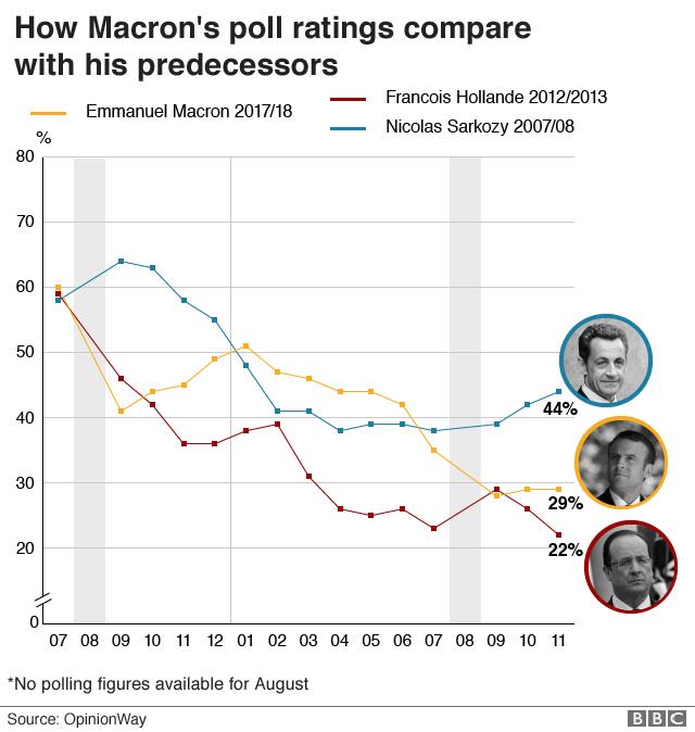 マクロン氏支持率の推移を仏大統領前任者と比較したグラフ。2012年に就任したオランド前大統領、2007年就任のサルコジ元大統領と比較すると、3者とも就任当初は60%程度の支持を集めたものの、その後の変動に差がある。出典:調査会社オピニオンウェイ