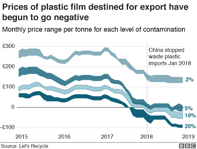 The price of plastics sent for export has gone negative in some case. Particularly since China banned waste plastic imports.