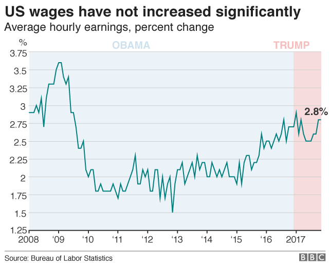 Chart showing how US wages have remained almost flat
