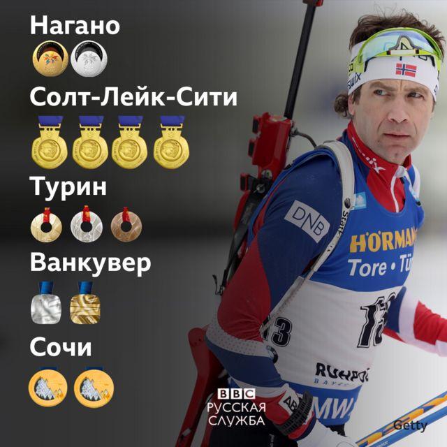 Медали Бьёрндалена