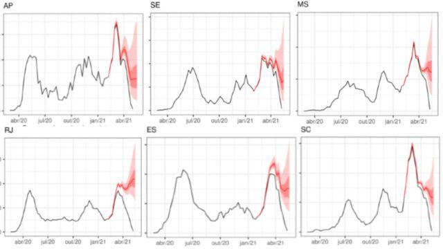 Gráficos de internações por casos confirmados de covid em seis Estados que já tiveram três ondas da doença
