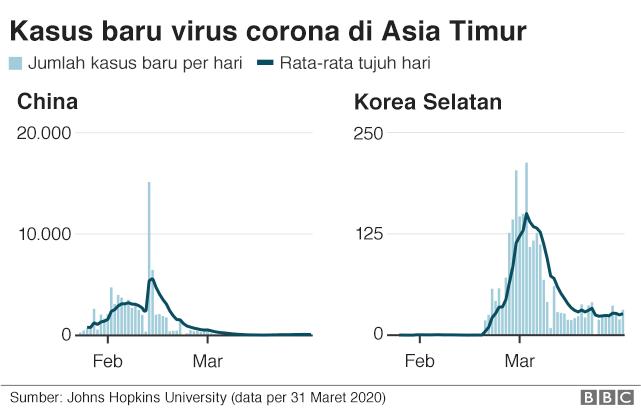 Virus Corona Akankah Pembatasan Sosial Berskala Besar Tekan Penyebaran Wabah Di Indonesia Bbc News Indonesia