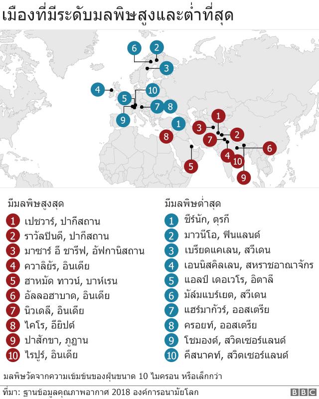 แผนภาพแสดงเมืองที่มีมลพิษทางอากาศมาก-น้อยที่สุดในโลก