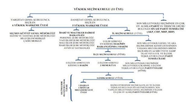 YSK yapısı