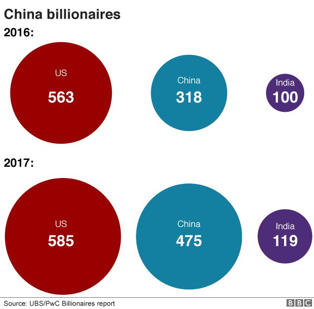 Billionaires in China, the US and India