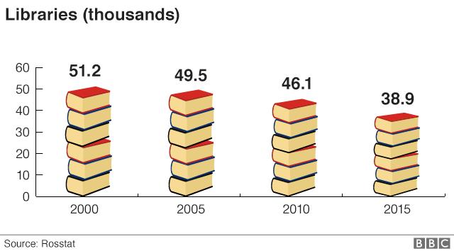 Chart showing number of libaries has fallen