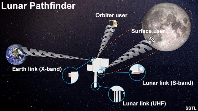 Lunar Pathfinder diagram