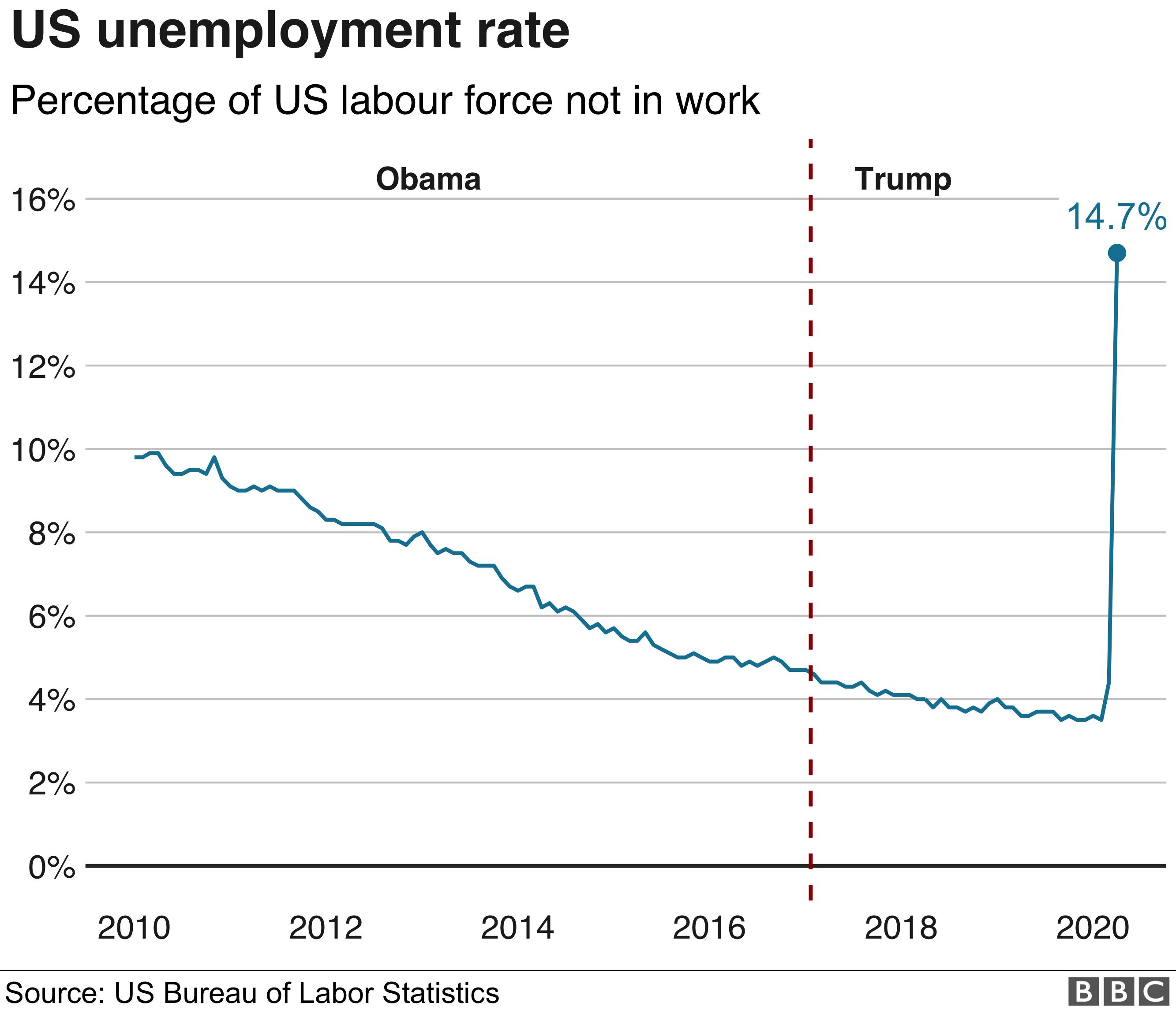 US jobless chart