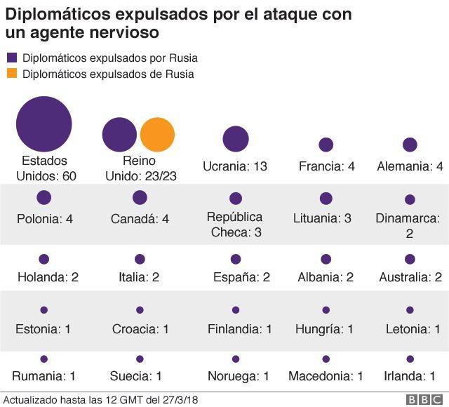 Gráfico sobre los diplomáticos expulsados por el ataque con un agente nervioso