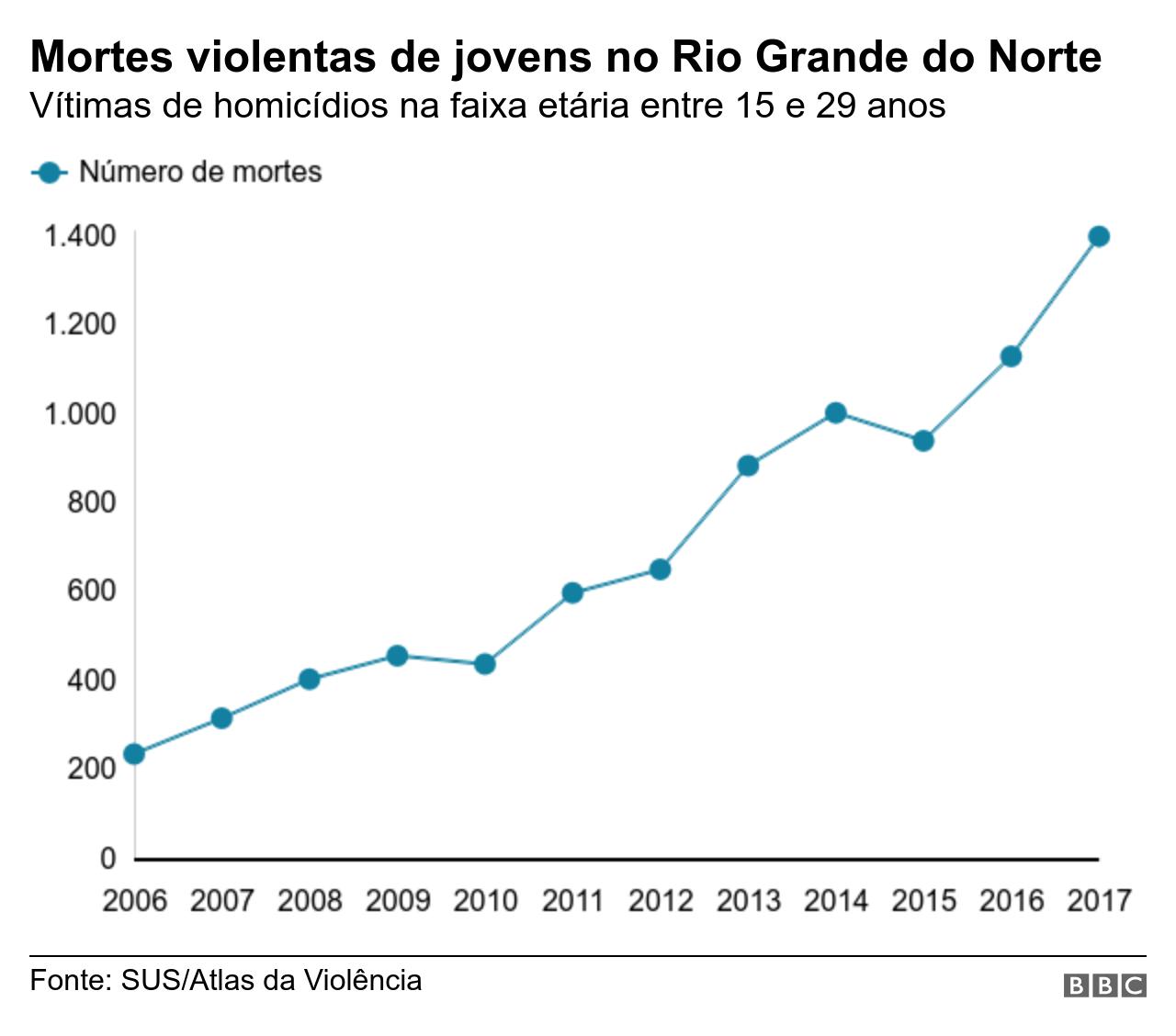Gráfico mostra evolução de crimes contra a vida de jovens entre 15 e 29 anos