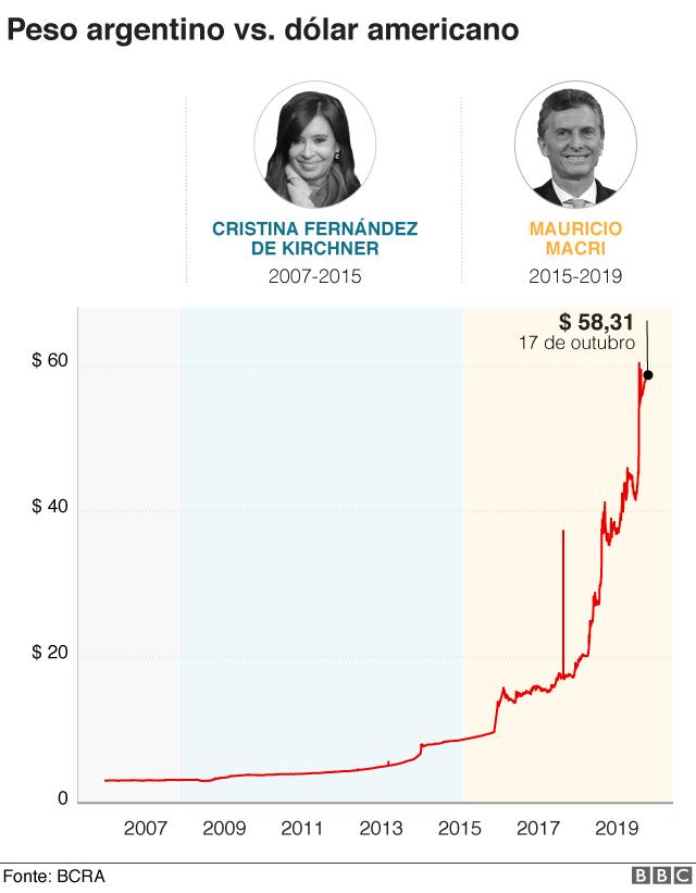 Gráfico sobre o peso argentino